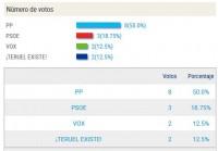 Resultados elecciones 10N