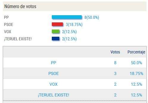 elecciones10n